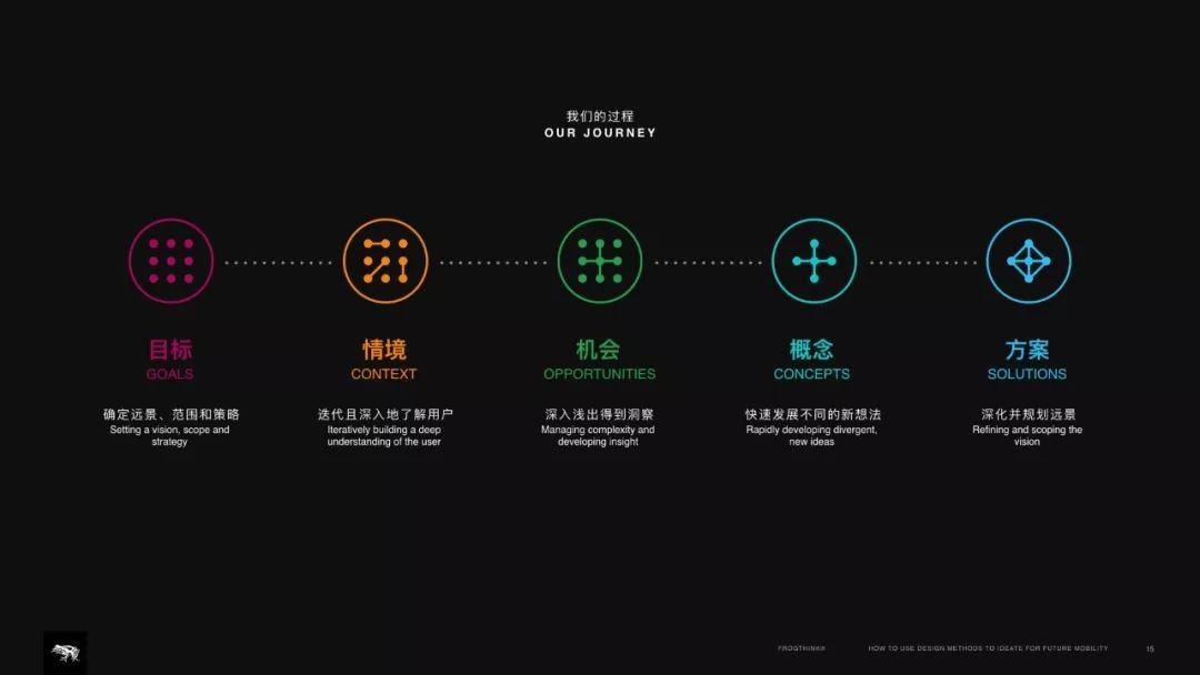 焦奂闻|如何用设计方法畅想未来的出行形态【新生论坛回放】