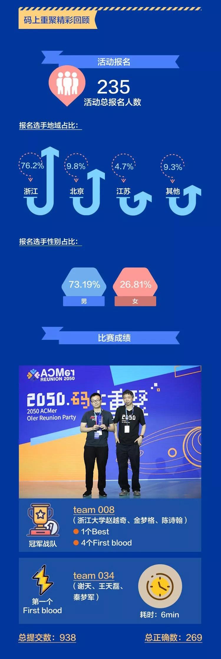 2050 码上重聚-ACMer战报,冠军揭晓!